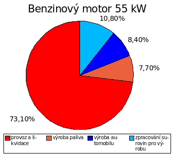 Podíl emisí oxidu uhličitého z výroby a provozu benzinové verze Volkswagen Golf A4