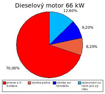 Podíl emisí oxidu uhličitého z výroby a provozu dieselové verze Volkswagen Golf A4